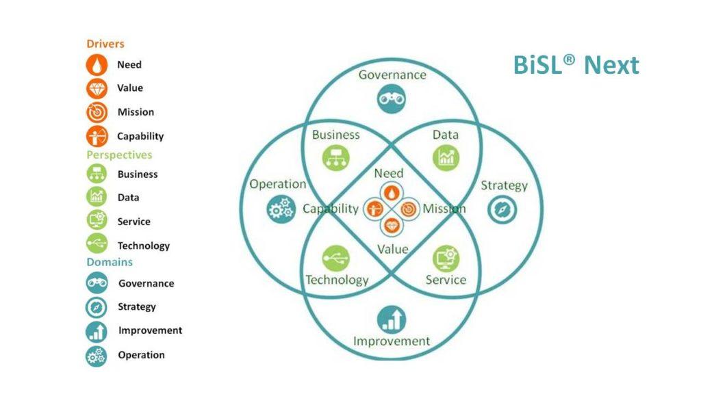 BiSL Next schema