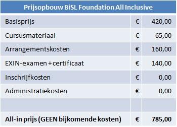 Kosten cursus BiSL