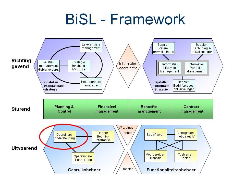 BiSL workshop Gebruikersondersteuning