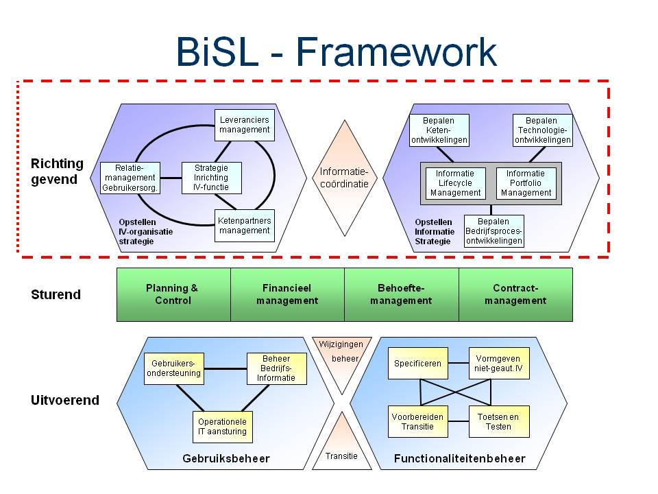 BiSL workshop Strategisch niveau